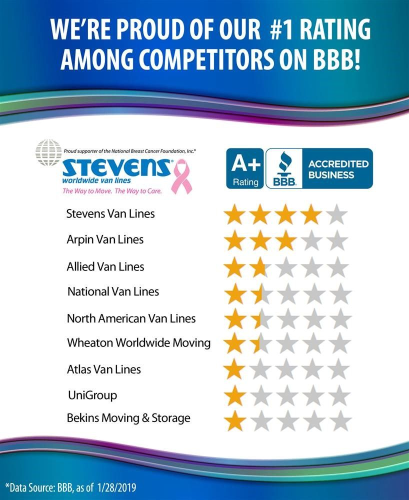 Ratings for mover by the BBB 2019